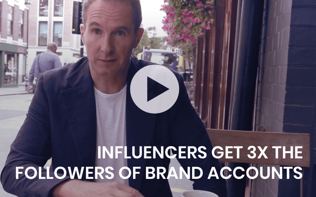 Influencers get 3x the followers of brand accounts